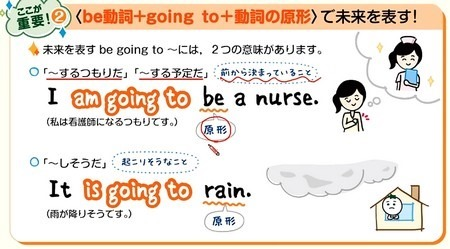 be going toには2つの意味